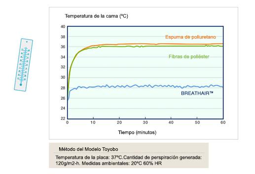 Temperatura colchón BREATHAIR