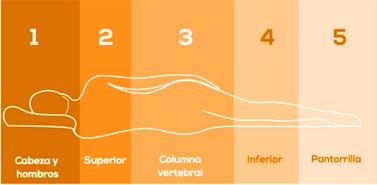 áreas de confort del colchón antiescaras