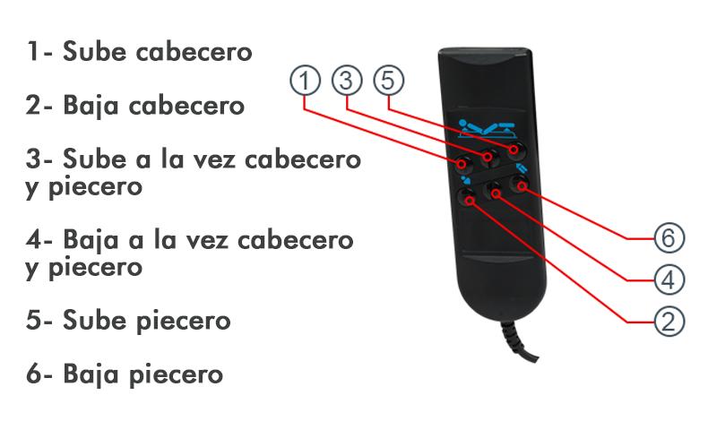funcionamiento mando somier articulado electrico